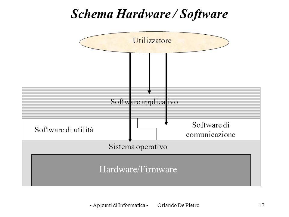 - Appunti di Informatica - Orlando De Pietro17 Software di utilità Software applicativo Hardware/Firmware Sistema operativo Software di comunicazione