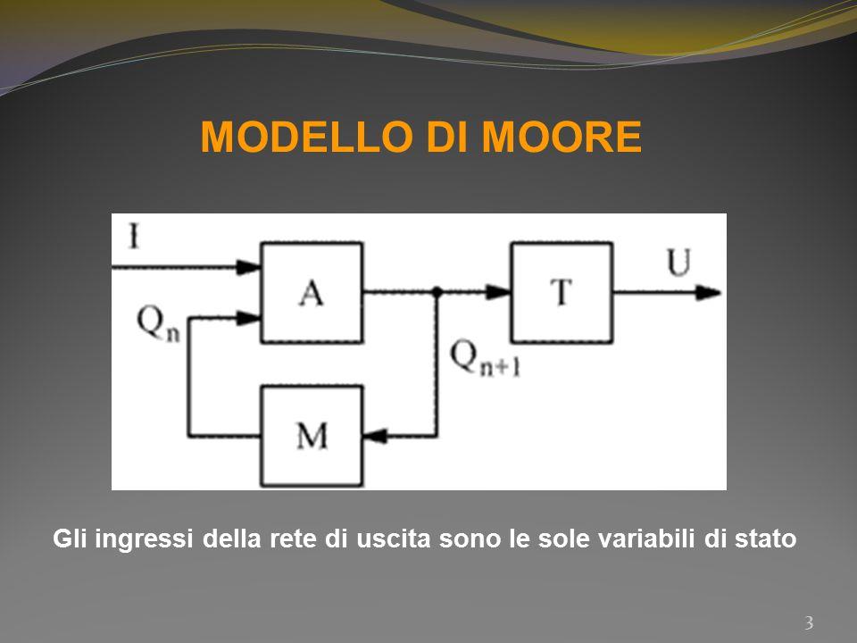 MODELLO DI MOORE 3 Gli ingressi della rete di uscita sono le sole variabili di stato