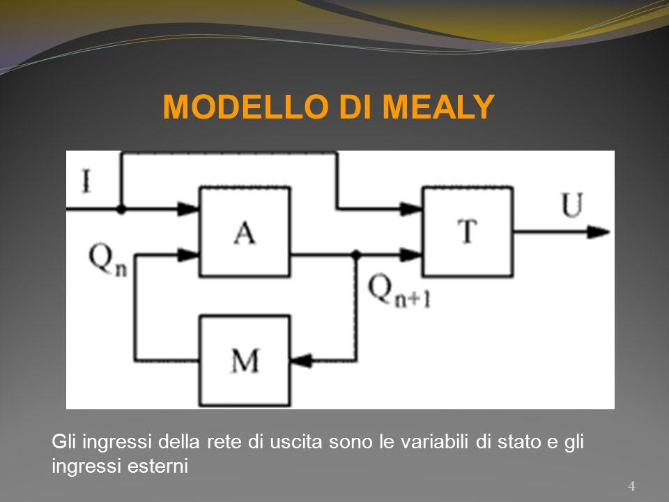MODELLO DI MEALY 4 Gli ingressi della rete di uscita sono le variabili di stato e gli ingressi esterni