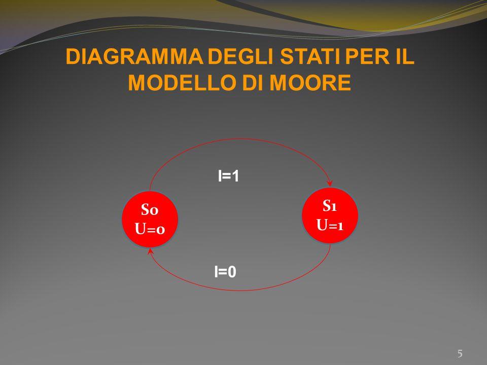 DIAGRAMMA DEGLI STATI PER IL MODELLO DI MOORE 5 S0 U=0 S1 U=1 I=1 I=0