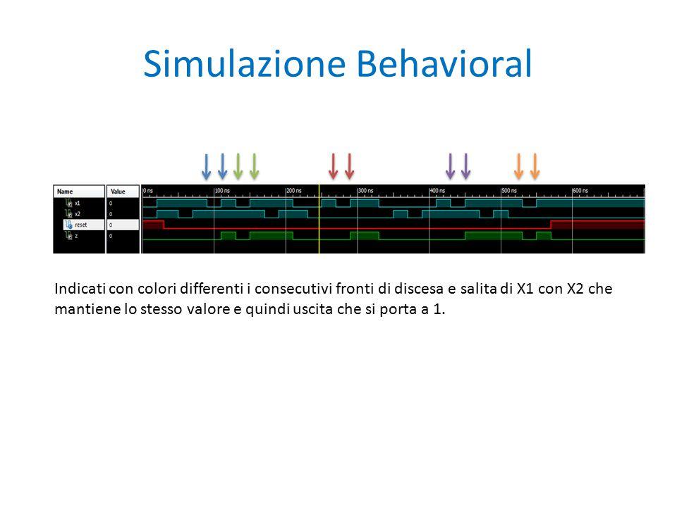 Simulazione Behavioral Indicati con colori differenti i consecutivi fronti di discesa e salita di X1 con X2 che mantiene lo stesso valore e quindi uscita che si porta a 1.
