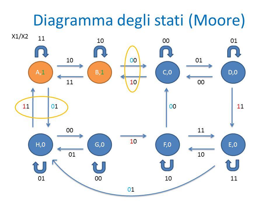 Nella diapositiva precedente sono indicati in rosso i fronti di salita del segnale X1, in azzurro i fronti di discesa del segnale X1 mentre cerchiate le transizioni in cui il segnale X2 si mantiene uguale durante il fronte di discesa e successivo fronte di salita di X1.