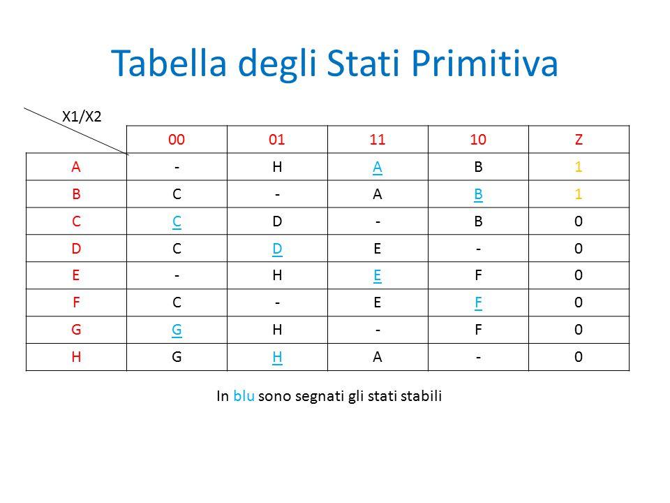 Tabella degli Stati Primitiva 00011110Z A-HAB1 BC-AB1 CCD-B0 DCDE-0 E-HEF0 FC-EF0 GGH-F0 HGHA-0 X1/X2 In blu sono segnati gli stati stabili
