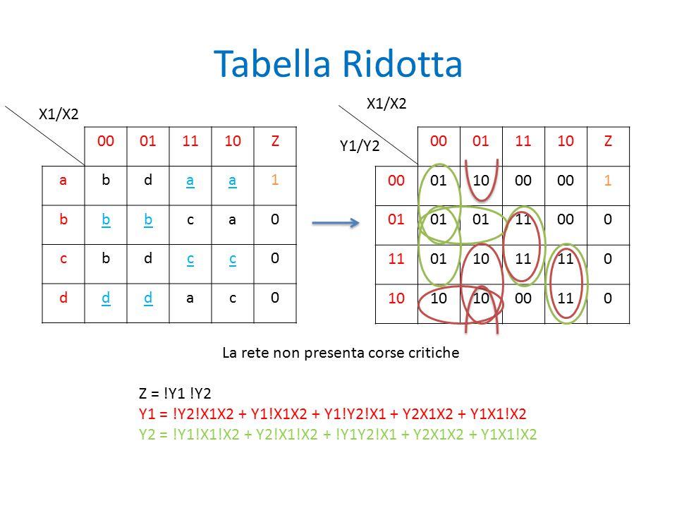VHDL – parte 1 (Main) Il Reset attivo forza lo stato interno della rete alla configurazione 11, in modo tale che l'uscita Z si azzeri essendo Z = !Y1 !Y2.
