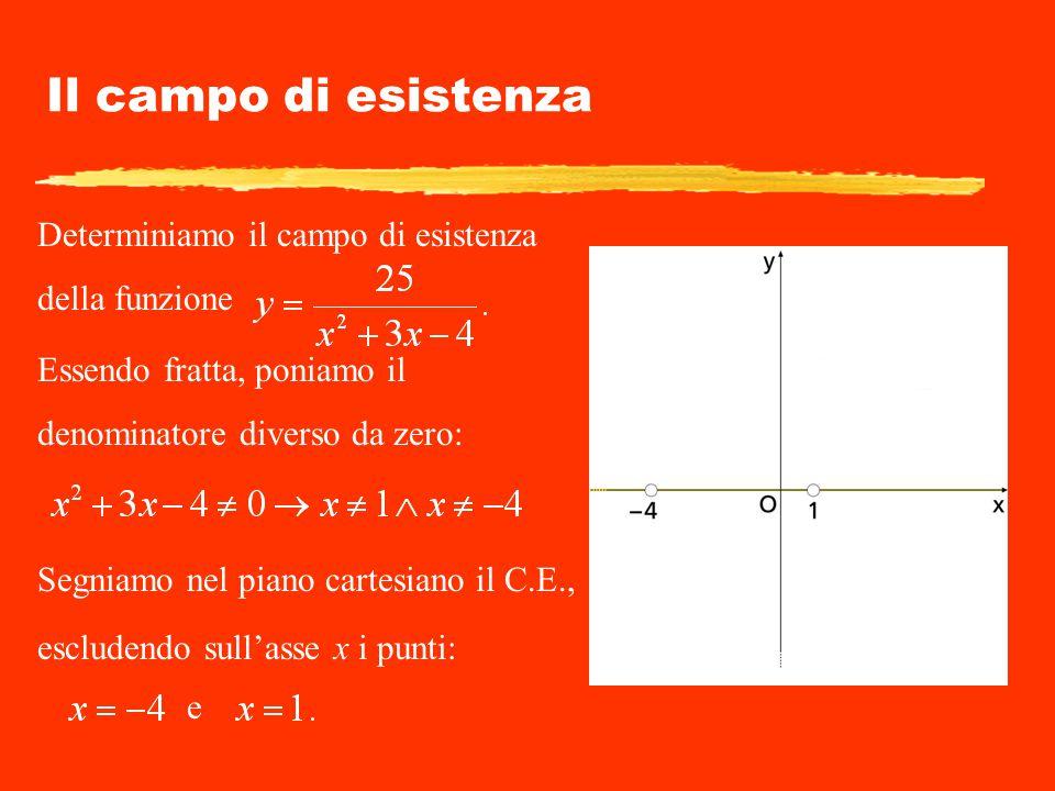 Il campo di esistenza Determiniamo il campo di esistenza della funzione Essendo fratta, poniamo il denominatore diverso da zero: Segniamo nel piano ca
