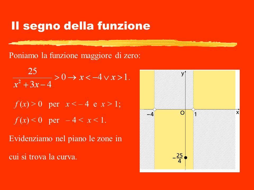 Il segno della funzione Poniamo la funzione maggiore di zero: f (x) > 0 per x 1; f (x) < 0 per – 4 < x < 1. Evidenziamo nel piano le zone in cui si tr
