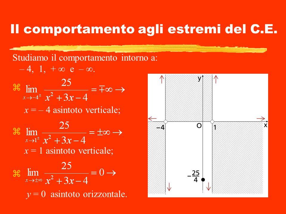 Il comportamento agli estremi del C.E. Studiamo il comportamento intorno a: – 4, 1, + ∞ e – ∞. z x = – 4 asintoto verticale; z x = 1 asintoto vertical