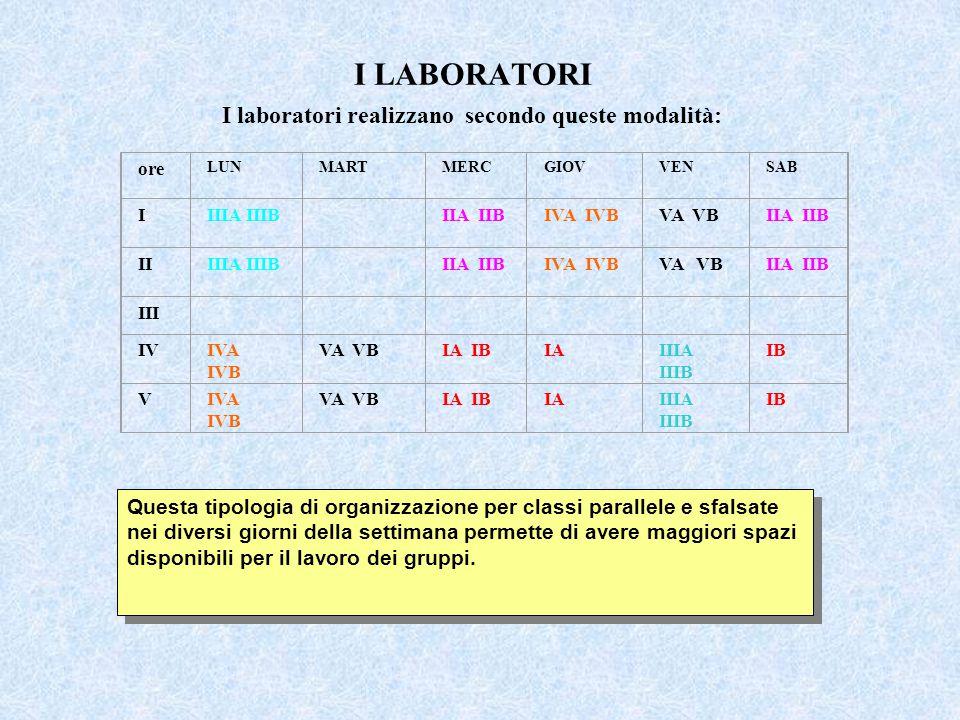 I LABORATORI I laboratori realizzano secondo queste modalità: ore LUNMARTMERCGIOVVENSAB IIIIA IIIB IIA IIBIVA IVBVA VBIIA IIB IIIIIA IIIB IIA IIBIVA IVBVA VBIIA IIB III IVIVA IVB VA VBIA IBIAIIIA IIIB IB VIVA IVB VA VBIA IBIAIIIA IIIB IB Questa tipologia di organizzazione per classi parallele e sfalsate nei diversi giorni della settimana permette di avere maggiori spazi disponibili per il lavoro dei gruppi.