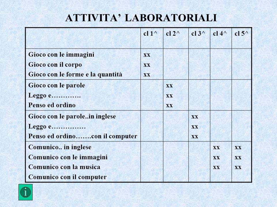 ATTIVITA' LABORATORIALI cl 1^cl 2^cl 3^cl 4^cl 5^ Gioco con le immagini Gioco con il corpo Gioco con le forme e la quantità xx Gioco con le parole Leggo e………….