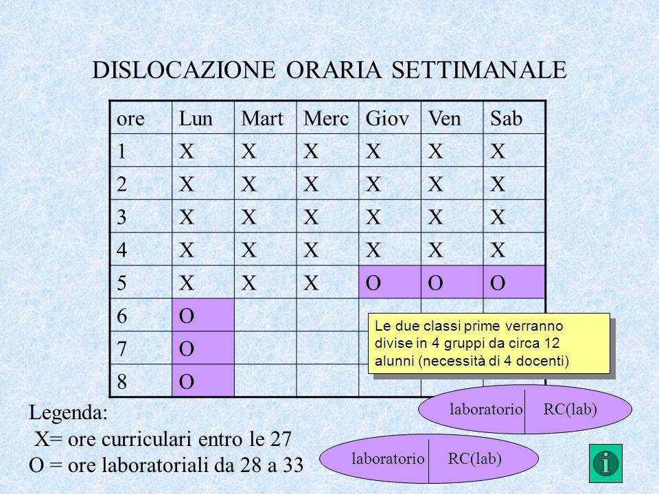 DISLOCAZIONE ORARIA SETTIMANALE oreLunMartMercGiovVenSab 1XXXXXX 2XXXXXX 3XXXXXX 4XXXXXX 5XXXOOO 6O 7O 8O Legenda: X= ore curriculari entro le 27 O = ore laboratoriali da 28 a 33 Le due classi prime verranno divise in 4 gruppi da circa 12 alunni (necessità di 4 docenti) laboratorioRC(lab)laboratorioRC(lab)