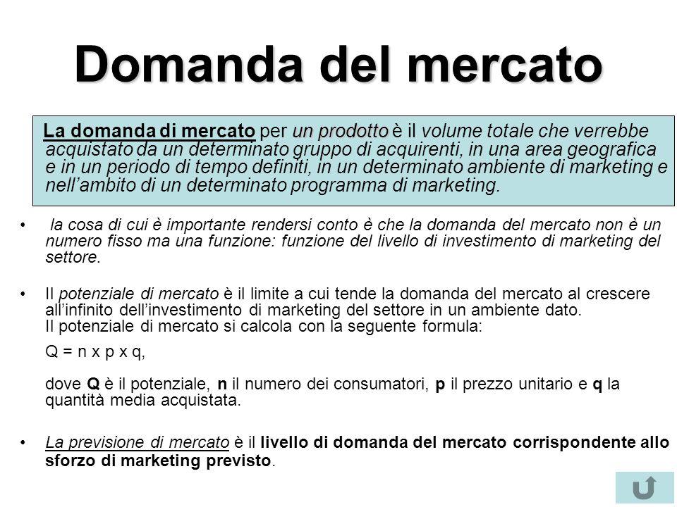 Domanda del mercato un prodotto La domanda di mercato per un prodotto è il volume totale che verrebbe acquistato da un determinato gruppo di acquirenti, in una area geografica e in un periodo di tempo definiti, in un determinato ambiente di marketing e nell'ambito di un determinato programma di marketing.