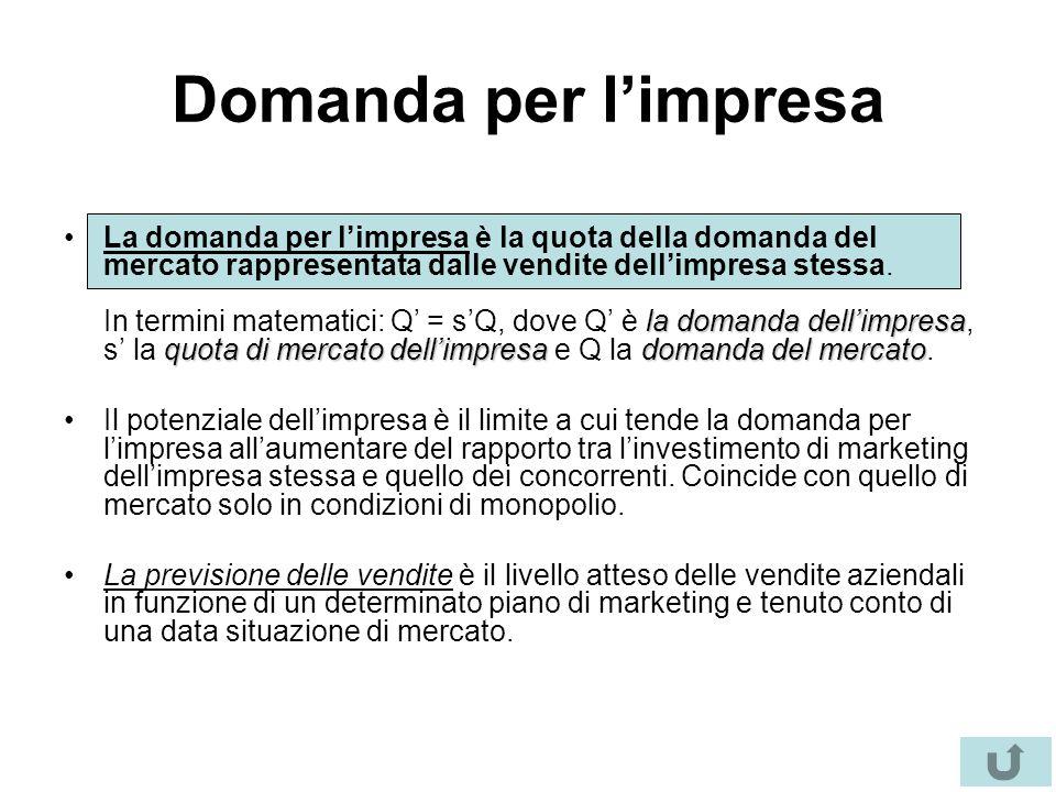 Domanda per l'impresa la domanda dell'impresa quota di mercato dell'impresadomanda del mercatoLa domanda per l'impresa è la quota della domanda del me