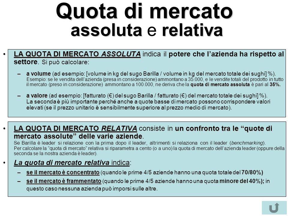 Quota di mercato assolutarelativa Quota di mercato assoluta e relativa LA QUOTA DI MERCATO ASSOLUTALA QUOTA DI MERCATO ASSOLUTA indica il potere che l'azienda ha rispetto al settore.