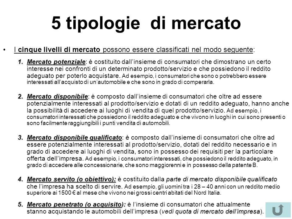 5 tipologie di mercato I cinque livelli di mercato possono essere classificati nel modo seguente: 1.Mercato potenziale 1.Mercato potenziale: è costituito dall'insieme di consumatori che dimostrano un certo interesse nei confronti di un determinato prodotto/servizio e che possiedono il reddito adeguato per poterlo acquistare.