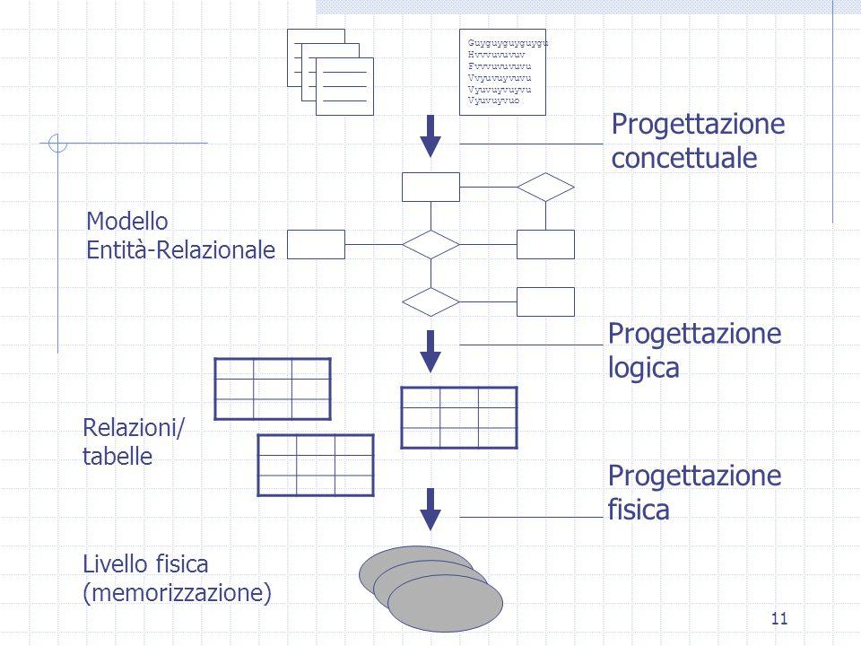 11 Guyguyguyguygu Hvvvuvuvuv Fvvvuvuvuvu Vvyuvuyvuvu Vyuvuyvuyvu Vyuvuyvuo Progettazione concettuale Progettazione logica Progettazione fisica Modello Entità-Relazionale Relazioni/ tabelle Livello fisica (memorizzazione)