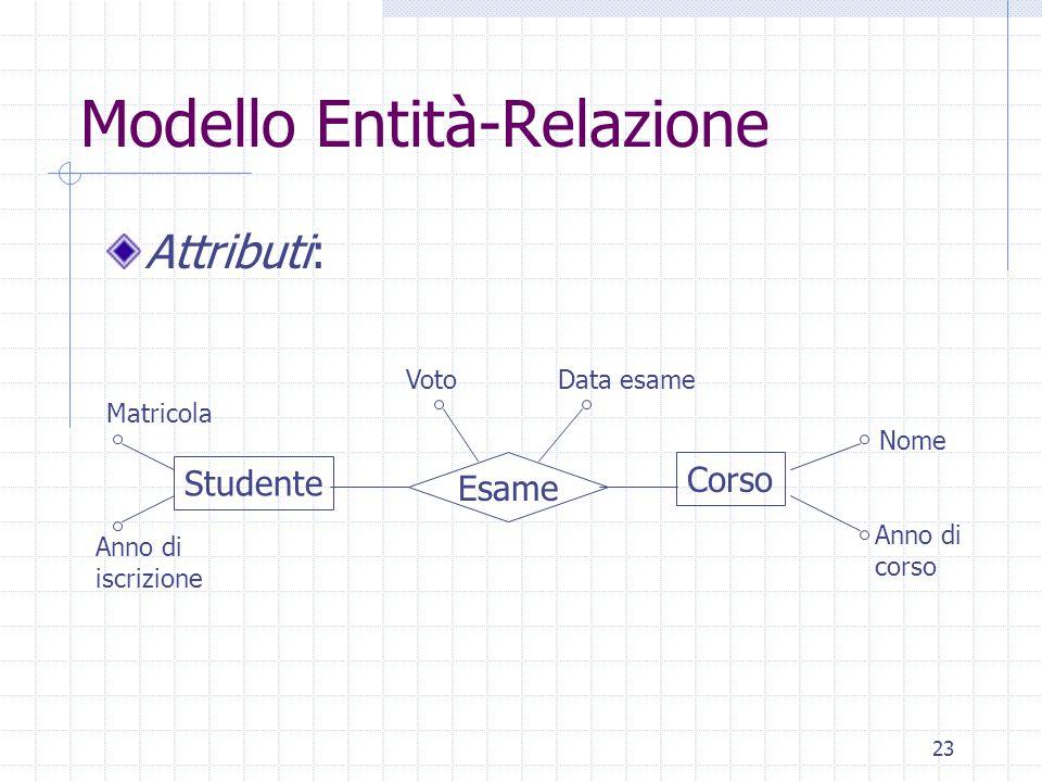 23 Modello Entità-Relazione Attributi: Studente Corso Esame Anno di iscrizione Matricola VotoData esame Anno di corso Nome