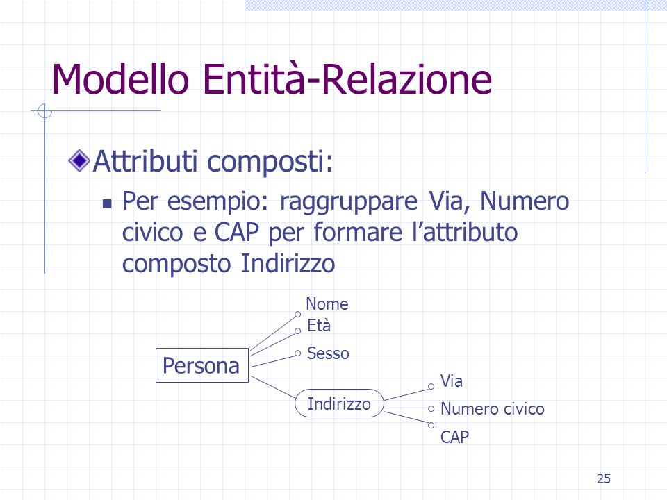 25 Modello Entità-Relazione Attributi composti: Per esempio: raggruppare Via, Numero civico e CAP per formare l'attributo composto Indirizzo Persona Via Età Nome Sesso Indirizzo CAP Numero civico
