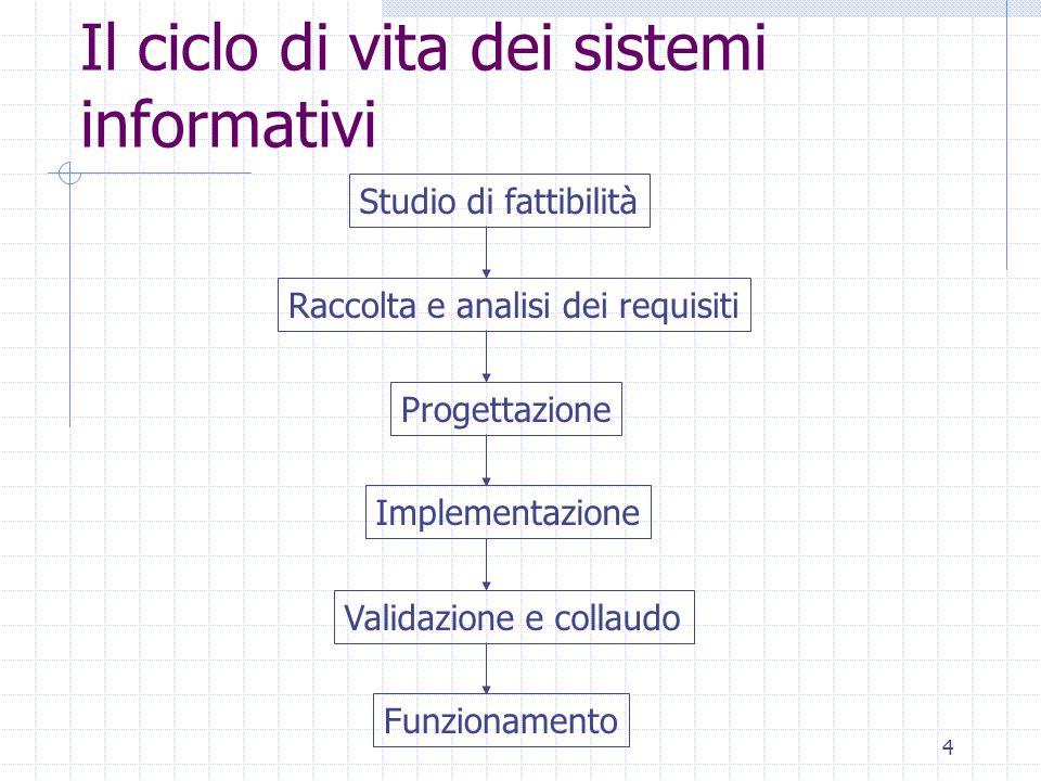 4 Il ciclo di vita dei sistemi informativi Studio di fattibilità Raccolta e analisi dei requisiti Progettazione Implementazione Validazione e collaudo Funzionamento