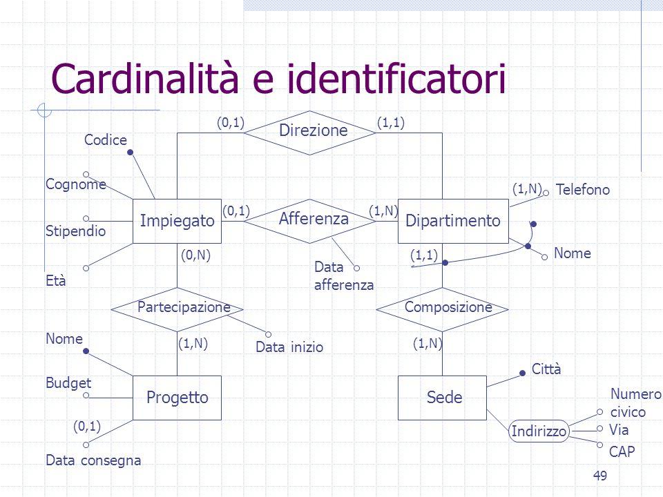 49 Cardinalità e identificatori Direzione Partecipazione Afferenza Composizione Impiegato Progetto Dipartimento Sede Indirizzo Via CAP Numero civico C