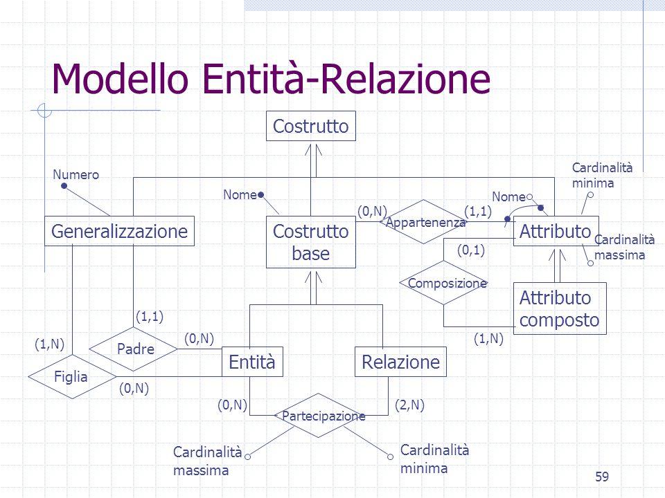 59 Modello Entità-Relazione Attributo EntitàRelazione Costrutto GeneralizzazioneCostrutto base (1,N) Cardinalità minima Attributo composto Composizione Partecipazione Padre Figlia Appartenenza Numero Nome Cardinalità minima Cardinalità massima Cardinalità massima Nome (0,N) (1,1) (0,N) (2,N) (1,N) (0,1) (1,1)