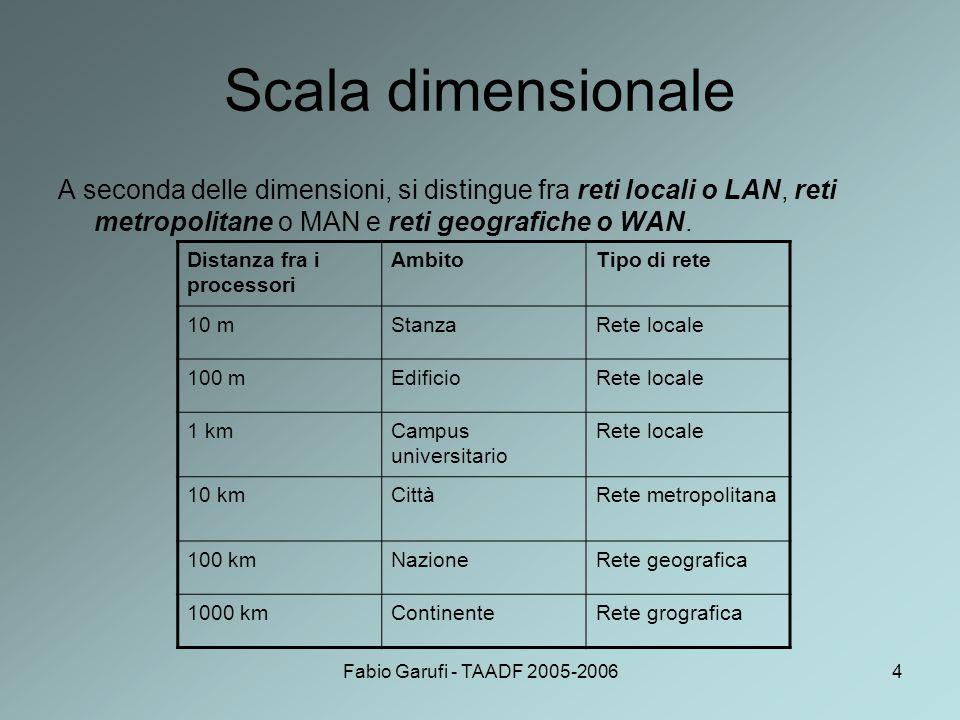 Fabio Garufi - TAADF 2005-20065 Reti locali Le reti locali (Local Area Network – LAN) si distinguono dagli altri tipi di rete per tre caratteristiche: dimensione: la dimensione non può andare oltre un certo limite, per cui è noto a priori il tempo di trasmissione nel caso peggiore.