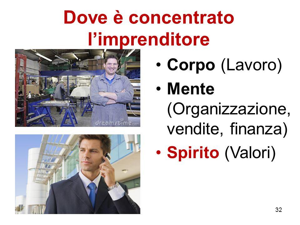 Dove è concentrato l'imprenditore Corpo (Lavoro) Mente (Organizzazione, vendite, finanza) Spirito (Valori) 32