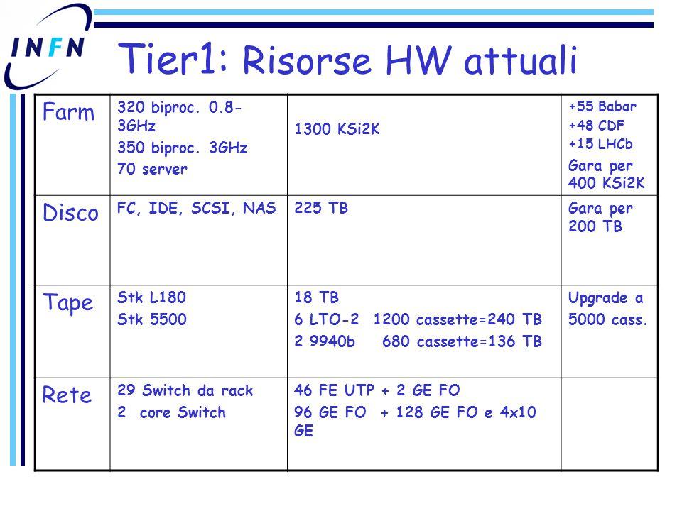 Tier1: Risorse HW attuali Farm 320 biproc. 0.8- 3GHz 350 biproc.