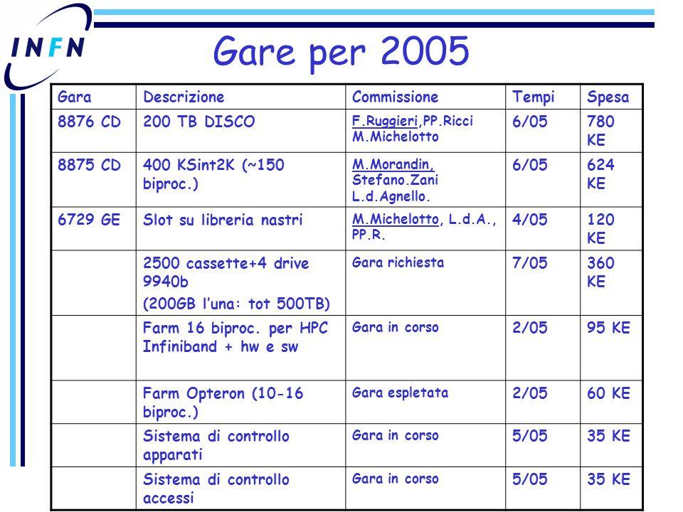 Gare per 2005 GaraDescrizioneCommissioneTempiSpesa 8876 CD200 TB DISCO F.Ruggieri,PP.Ricci M.Michelotto 6/05780 KE 8875 CD400 KSint2K (~150 biproc.) M.Morandin, Stefano.Zani L.d.Agnello.
