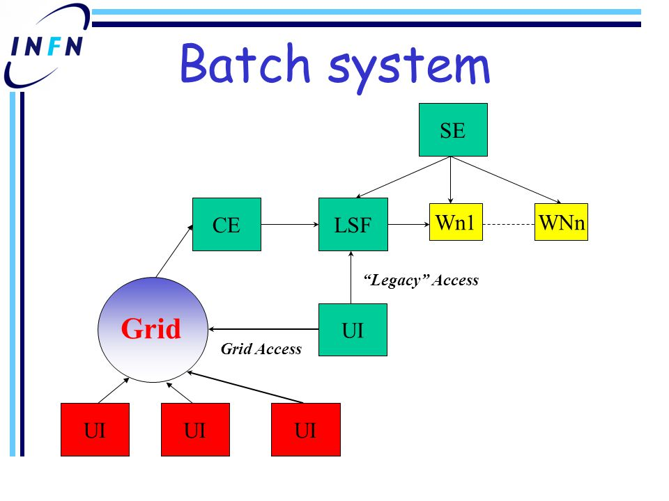 Batch system Legacy Access CELSF Wn1WNn SE Grid Access UI Grid