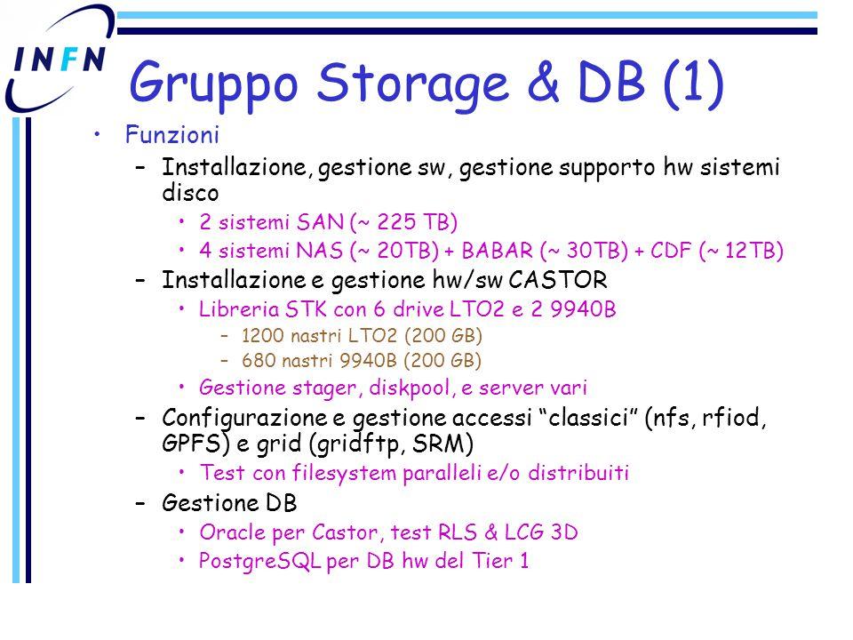 Gruppo Storage & DB (2) Evoluzione –Sistemi disco Passaggio in produzione storage VI/V (inizio Febbraio) completamento test su File System Paralleli –PVFS, GPFS, Lustre (meta' Febbraio) –D-Cache (Marzo) –Collaborazione con gruppo Storm per SRM su GPFS »Tempistica da definire con gruppo STORM –Decisione migrazione dischi a GPFS (Aprile) Test con DPM CERN (TDB) Valutazione cella AFS (Q1 2005) –Eventuale installazione (Q3 2005) –CASTOR Migrazione a nuova versione di CASTOR (Q2 2005) Upgrade libreria con 4 drive 9940B (riscontrati problemi con LTO2) e 2500 nastri (Q2 2005) Test con file system distribuiti per lo stager (Aprile) –DB Upgrade db Oracle di CASTOR alla release 10g (Q1-Q2 2005) Setup di Real Application Cluster Oracle per db CASTOR (Q3 2005) Finalizzazione database risorse storage del (Febbraio) LCG 3D –Setup del tesbed di replica (Q1 2005) –Fase di produzione (Q3 2005)