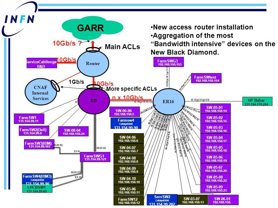 Occupazione link accesso al GARR Profilo traffico rete ultime 2 settimane (p.v.