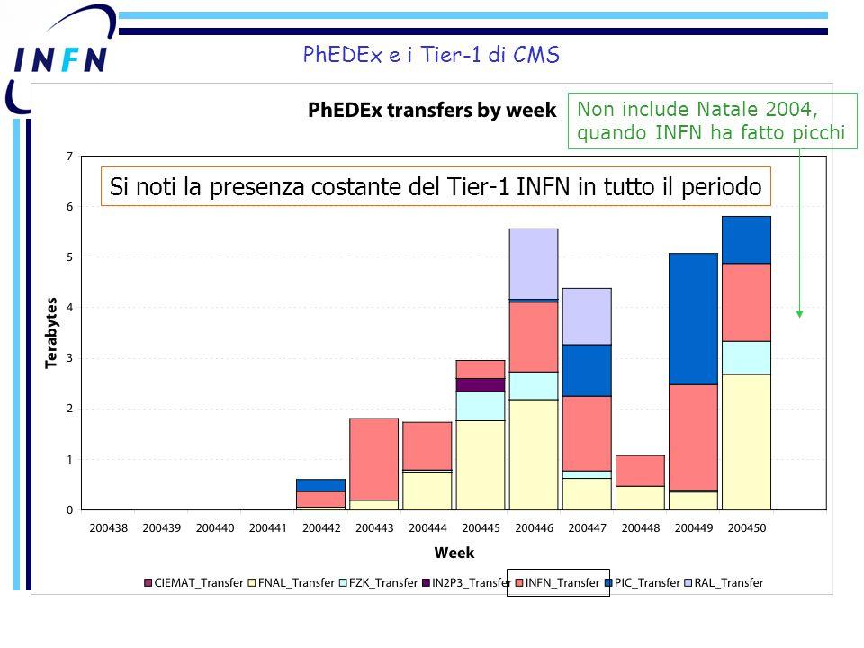 PhEDEx e i Tier-1 di CMS Si noti la presenza costante del Tier-1 INFN in tutto il periodo Non include Natale 2004, quando INFN ha fatto picchi