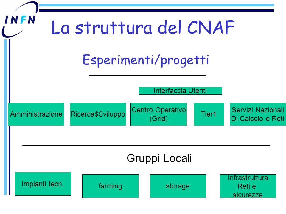 La struttura del CNAF Esperimenti/progetti AmministrazioneRicerca$Sviluppo Servizi Nazionali Di Calcolo e Reti Tier1 Centro Operativo (Grid) Gruppi Locali Infrastruttura Reti e sicurezze Impianti tecn.