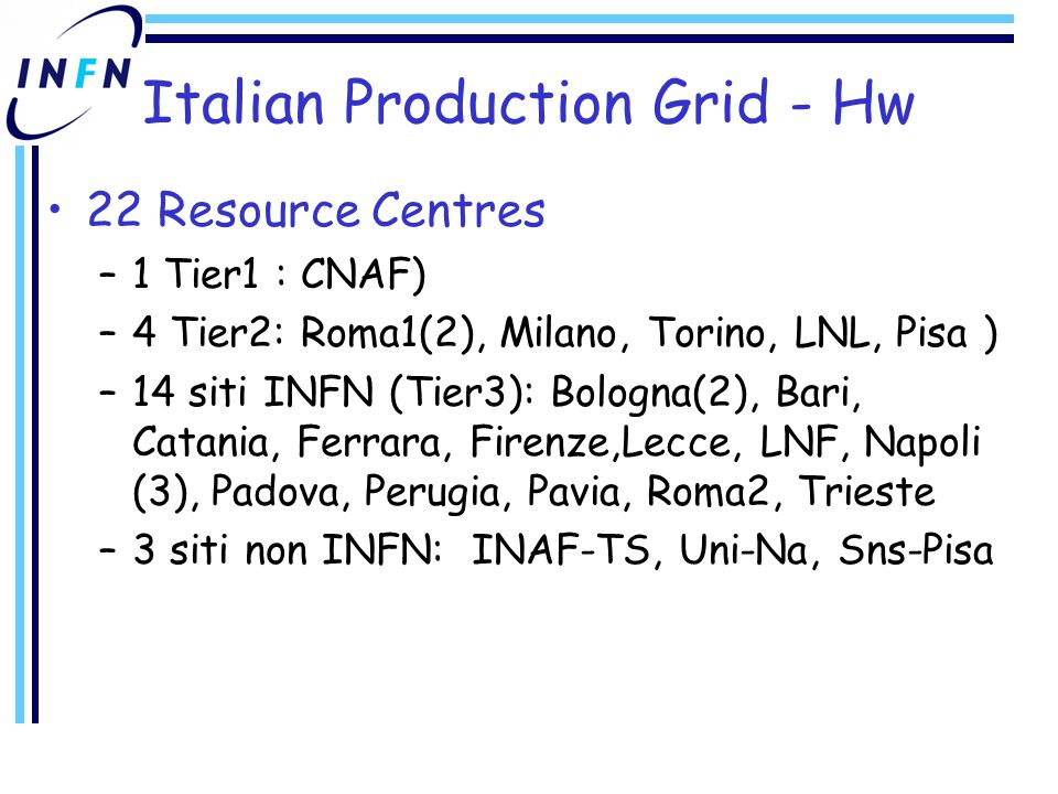 Italian Production Grid - Hw 22 Resource Centres –1 Tier1 : CNAF) –4 Tier2: Roma1(2), Milano, Torino, LNL, Pisa ) –14 siti INFN (Tier3): Bologna(2), B