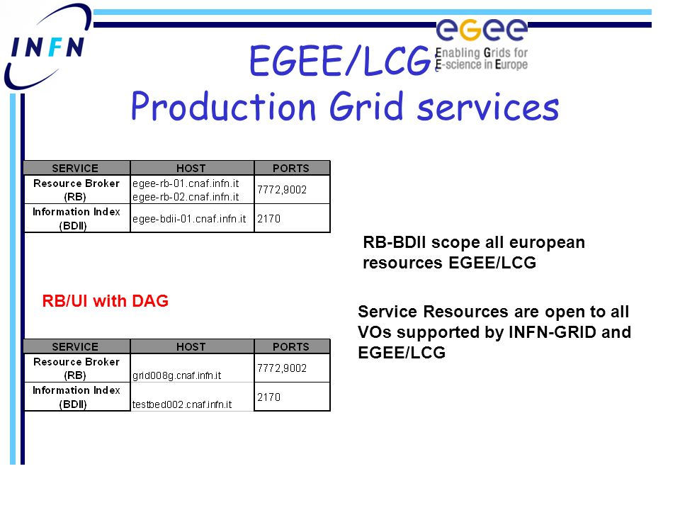 EGEE/LCG: Production Grid services Service Resources are open to all VOs supported by INFN-GRID and EGEE/LCG RB-BDII scope all european resources EGEE