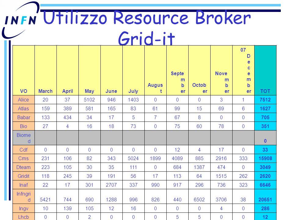 Utilizzo Resource Broker Grid-it VOMarchAprilMayJuneJuly Augus t Septe m b er Octob er Nove m b er 07 D e c e m b erTOT Alice203751029461403000317512 Atlas159389581165836199156961627 Babar13343434175767800705 Bio27416187307560780351 Biome d 0 Cdf00000012417033 Cms23110682343502418994089885291633315908 Dteam22310530351110684138747403049 Gridit1182453919156171136415152622620 Inaf221730127073379909172967363236646 Infngri d54217446901288996826440650237063820651 Ingv10139105121600040286 Lhcb002000550012 Theop h ys0402000000042 Virgo032502012687646129181 Zeus00000014005 TOT6364226370095722810638006503119171597996568628