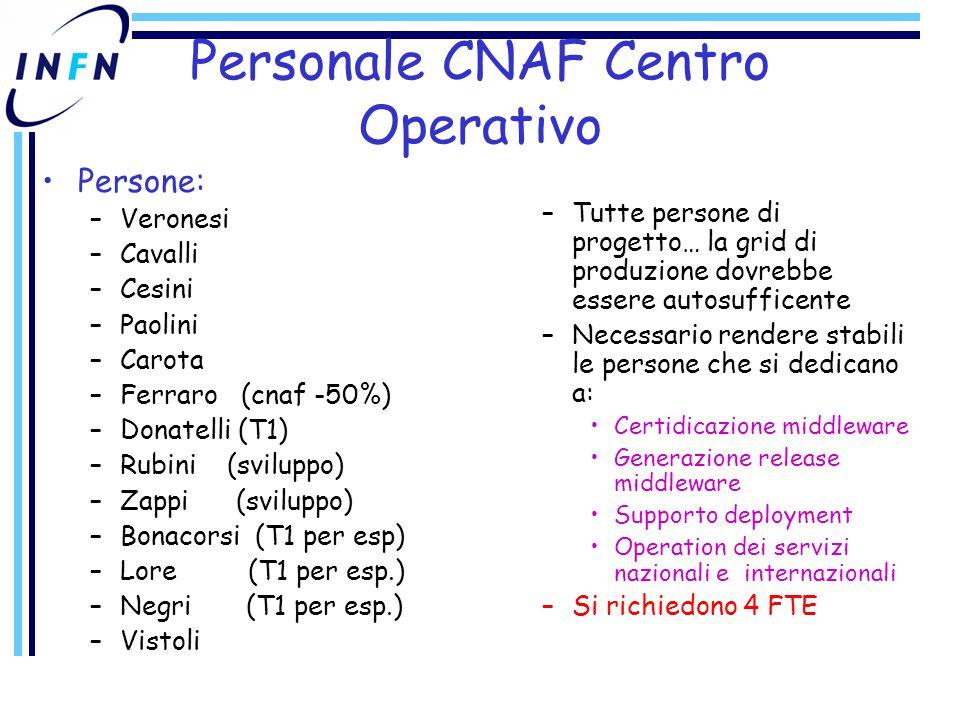 Personale CNAF Centro Operativo Persone: –Veronesi –Cavalli –Cesini –Paolini –Carota –Ferraro (cnaf -50%) –Donatelli (T1) –Rubini (sviluppo) –Zappi (sviluppo) –Bonacorsi (T1 per esp) –Lore (T1 per esp.) –Negri (T1 per esp.) –Vistoli –Tutte persone di progetto… la grid di produzione dovrebbe essere autosufficente –Necessario rendere stabili le persone che si dedicano a: Certidicazione middleware Generazione release middleware Supporto deployment Operation dei servizi nazionali e internazionali –Si richiedono 4 FTE
