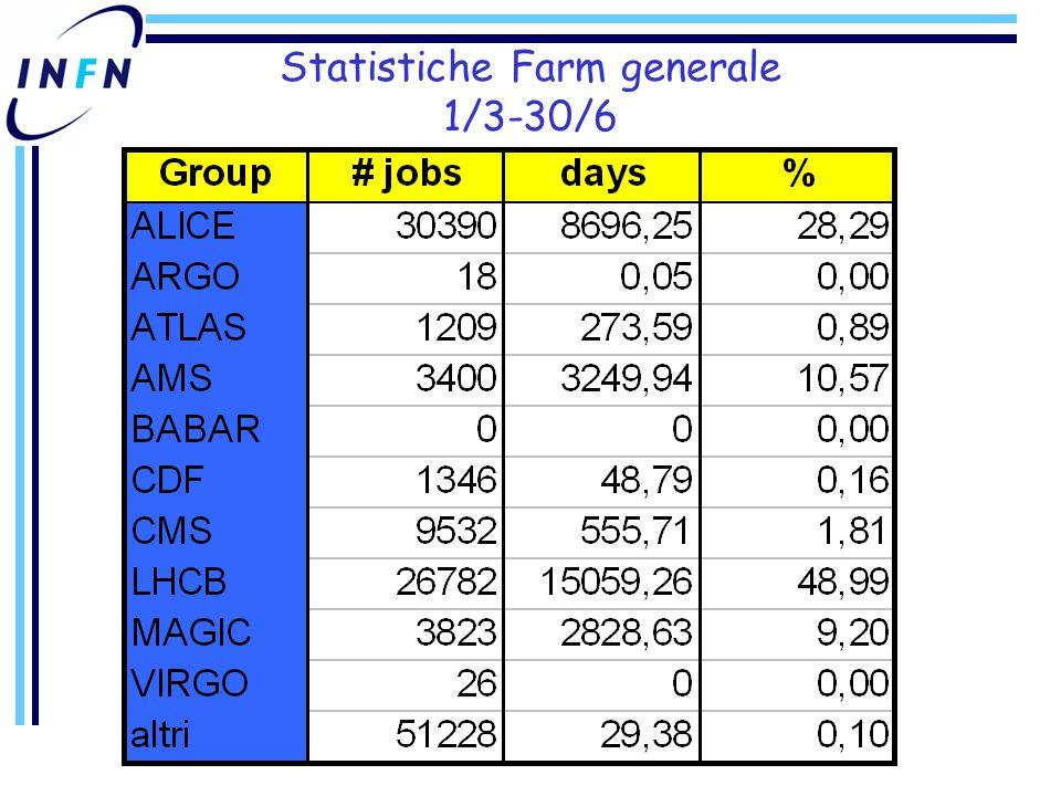 Statistiche Farm generale 1/3-30/6
