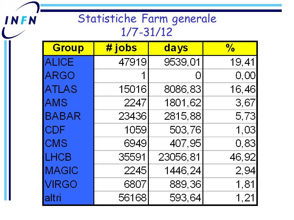 Statistiche Farm generale 1/7-31/12