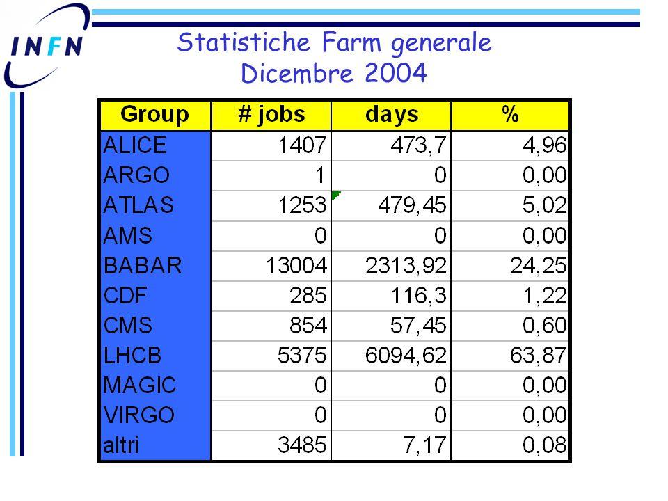 Statistiche Farm generale Dicembre 2004