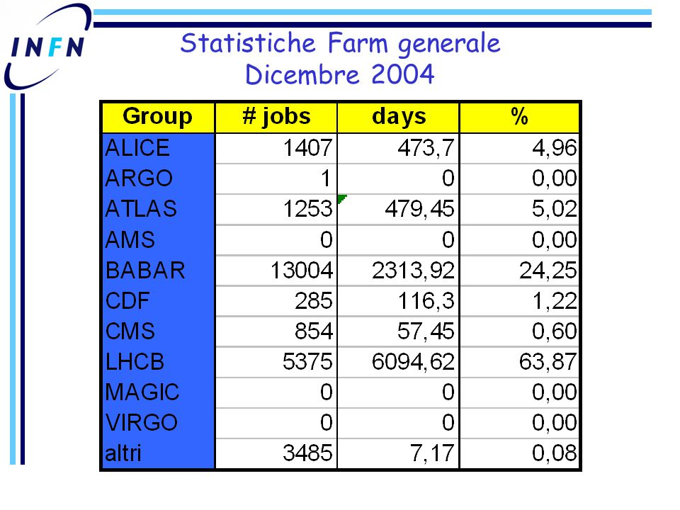 Statistiche Farm generale Gennaio 2005