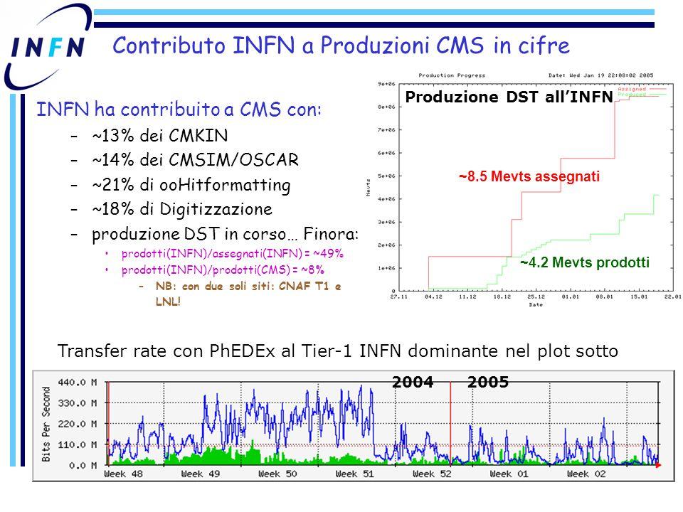 Contributo INFN a Produzioni CMS in cifre Produzione DST all'INFN Transfer rate con PhEDEx al Tier-1 INFN dominante nel plot sotto INFN ha contribuito a CMS con: –~13% dei CMKIN –~14% dei CMSIM/OSCAR –~21% di ooHitformatting –~18% di Digitizzazione –produzione DST in corso… Finora: prodotti(INFN)/assegnati(INFN) = ~49% prodotti(INFN)/prodotti(CMS) = ~8% –NB: con due soli siti: CNAF T1 e LNL.