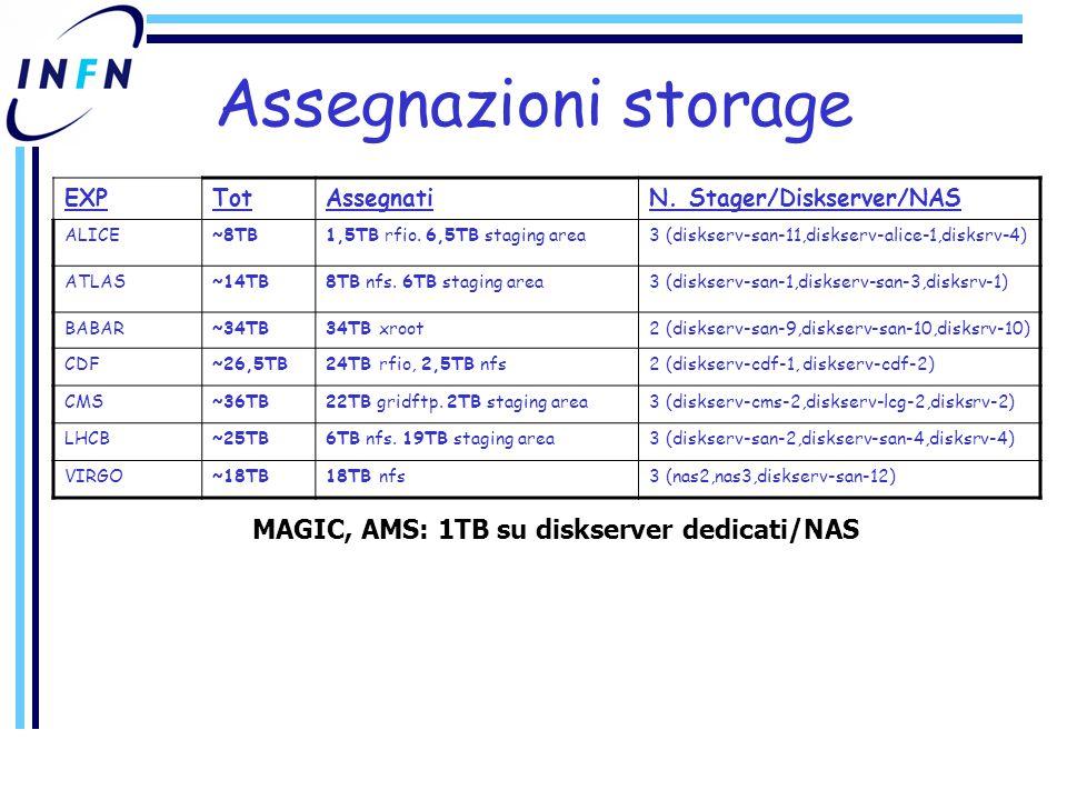 Assegnazioni storage EXPTotAssegnatiN. Stager/Diskserver/NAS ALICE~8TB1,5TB rfio.