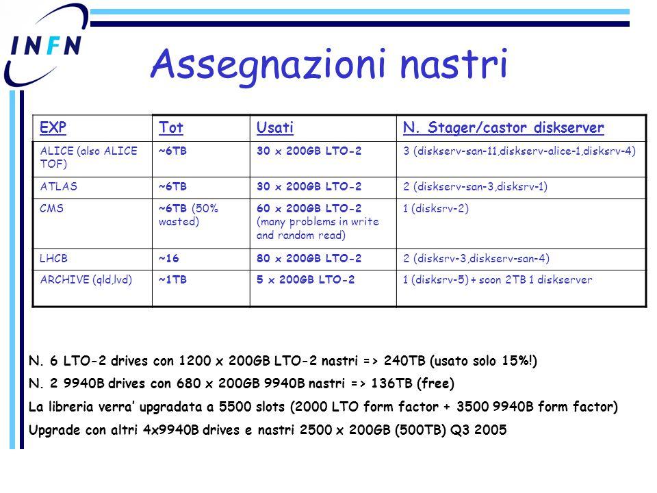 Service Challenge prototipizzazione sistema di trasferimento dati per esperimenti LHC –Coinvolti T0, tutti i T1 ed alcuni T2 Al CERN setup di challenge facility da 500 MB/s (3.6 GB/sec a fine 2005) –Test progressivi fino a inizio presa dati Marzo 2005: trasferimenti disco-disco T0  T1 (100 MB/sec) Luglio 2005: trasferimenti disco-nastro T0  T1 (80 MB/sec) Validazione/passaggio progressivo infrastruttura in produzione –INFN partecipera' da Marzo 2005 Richiesto link sperimentazione 1 Gbps a GARR farm Opteron dedicata (in ordine) modello di storage in studio
