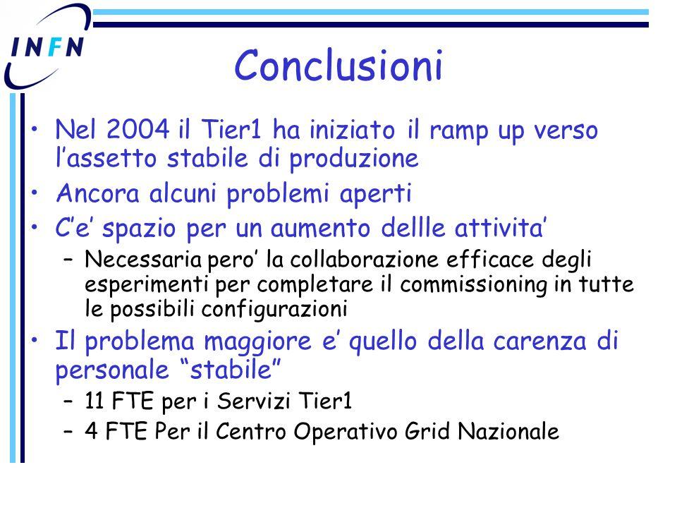 Conclusioni Nel 2004 il Tier1 ha iniziato il ramp up verso l'assetto stabile di produzione Ancora alcuni problemi aperti C'e' spazio per un aumento dellle attivita' –Necessaria pero' la collaborazione efficace degli esperimenti per completare il commissioning in tutte le possibili configurazioni Il problema maggiore e' quello della carenza di personale stabile –11 FTE per i Servizi Tier1 –4 FTE Per il Centro Operativo Grid Nazionale