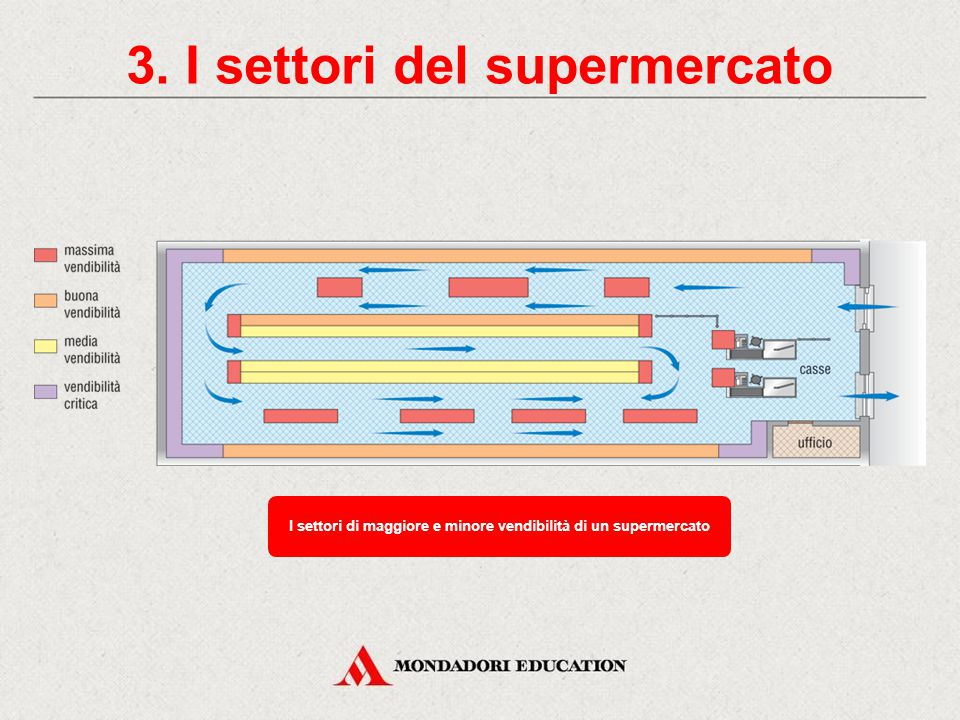 2. La grande distribuzione Punto vendita SUPERMERCATO IPERMERCATO Prodotti offerti Alimentari e prodotti per la casa Superficie > 400 mq > 2500 mq CEN