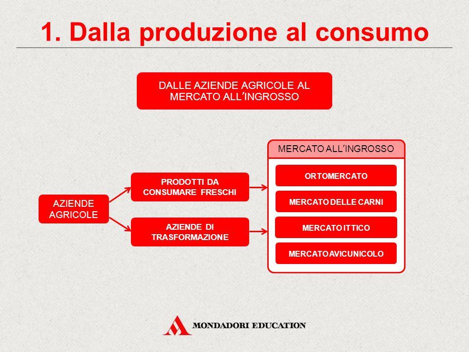 La filiera agroalimentare CONTENUTI 1. Dalla produzione al consumo ATTIVITÀ Leggi le etichette 3. I settori del supermercato 2. La grande distribuzion