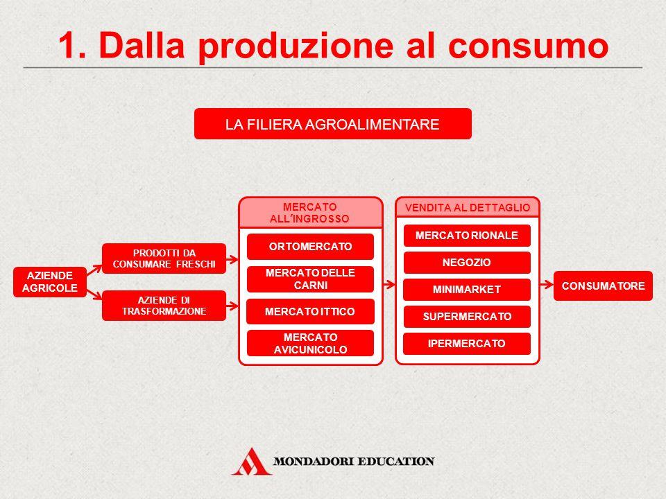 1. Dalla produzione al consumo CONSUMATORE ORTOMERCATO MERCATO ALL'INGROSSO MERCATO DELLE CARNI MERCATO ITTICO MERCATO AVICUNICOLO MERCATO RIONALE VEN