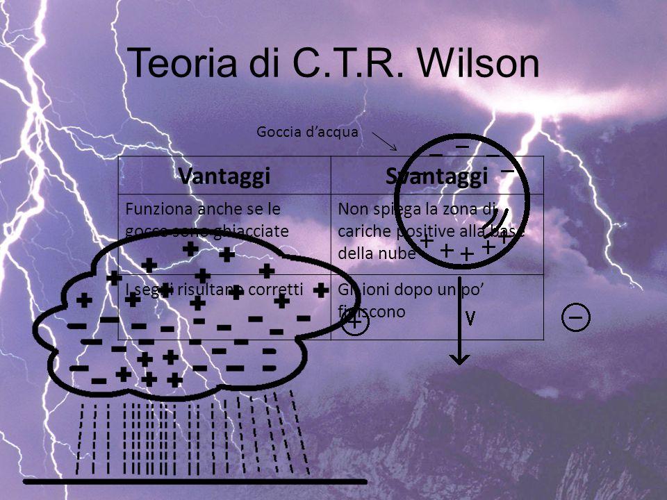 Teoria di C.T.R. Wilson Goccia d'acqua VantaggiSvantaggi Funziona anche se le gocce sono ghiacciate Non spiega la zona di cariche positive alla base d
