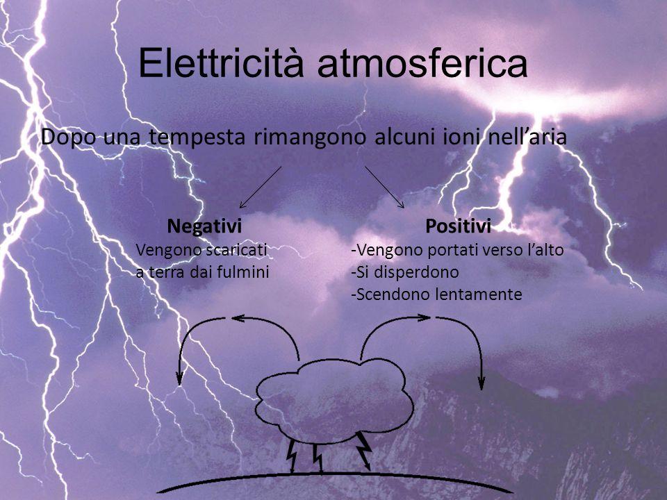 Elettricità atmosferica Dopo una tempesta rimangono alcuni ioni nell'aria Negativi Vengono scaricati a terra dai fulmini Positivi -Vengono portati ver